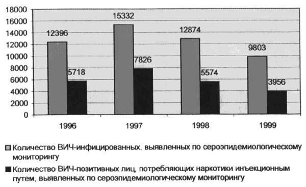знакомства по украине вич инфицированных